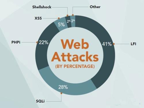 web框架防攻击