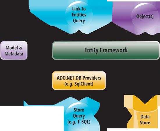 B/S开发框架EntityFramework层次图