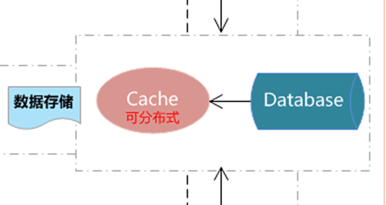 B/S开发框架objectcache缓存