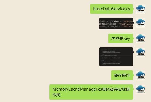 B/S开发框架OBJECT缓存客户对话1