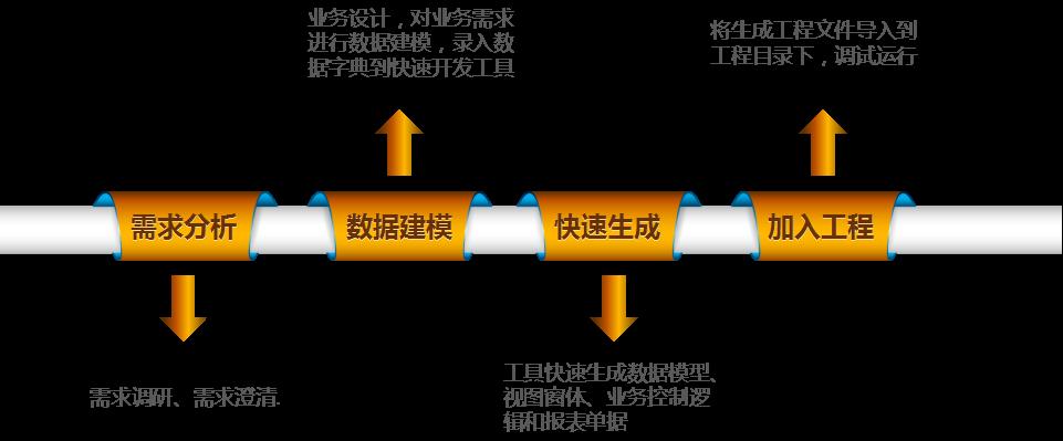 软件开发框架流程