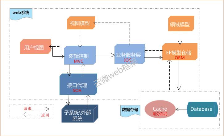 软件开发框架架构图